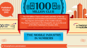 Mobile Industry in Numbers