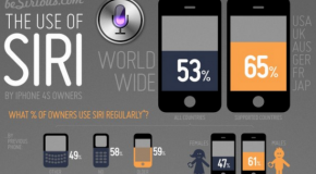 The use of Siri (infographic)