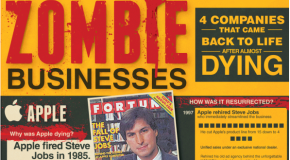 Zombie Businesses: 4 Companies that came back to life after almost dying