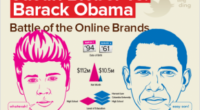 Justin Bieber vs. Barack Obama: Battle of the Online Brands