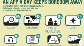 An App a Day keeps Boredom Away [Infographic]