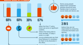 Social Media or Employment: Which Would You Choose?