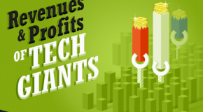 Revenues and Profits of Tech Giants
