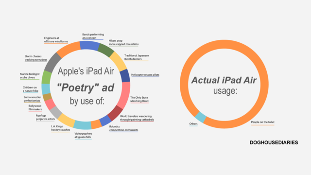 The Truth Behind Apple's Latest iPad Ad
